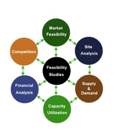 Feasibility report technical writing